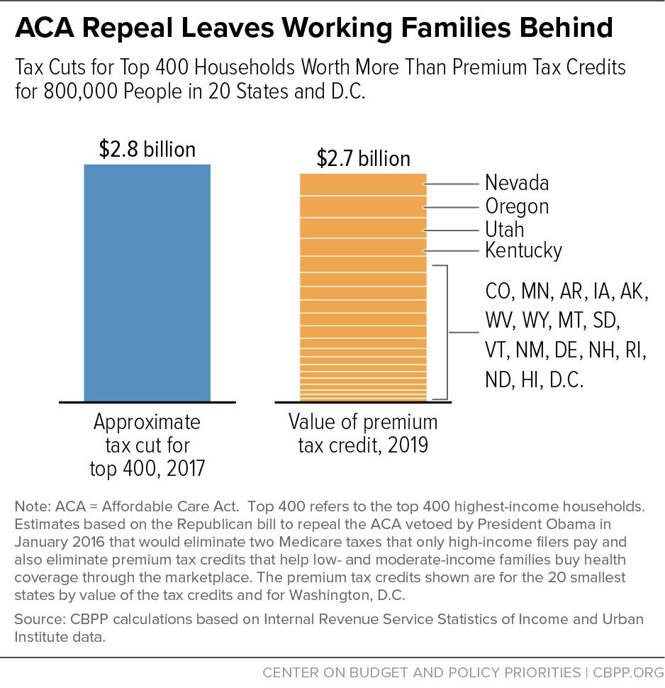 ACA Repeal Leaves Working Families Behind
