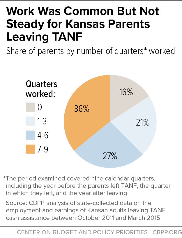 Work Was Common But Not Steady for Kansas Parents Leaving TANF