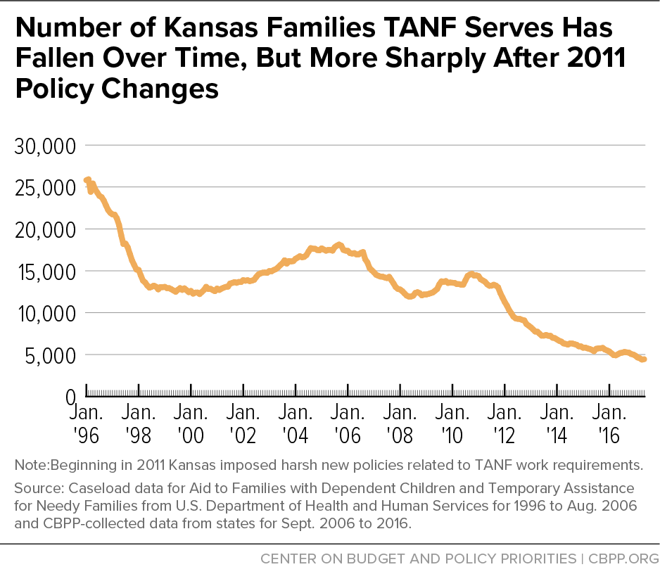 Number of Kansas Families TANF Serves has Fallen Over Time, But More Sharply After 2011 Policy Changes