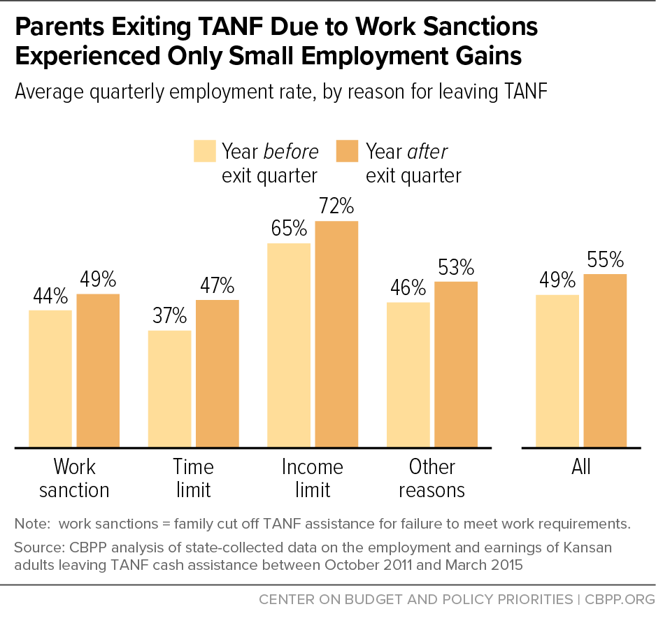 Parents Exiting TANF Due to Work Sanctions Experienced Only Small Employment Gains