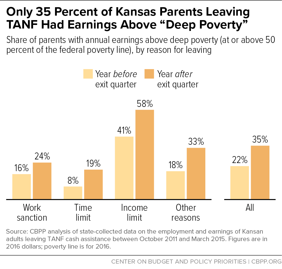 """Only 35 Percent of Kansas Parents Leaving TANF Had Earnings Above """"Deep Poverty"""""""