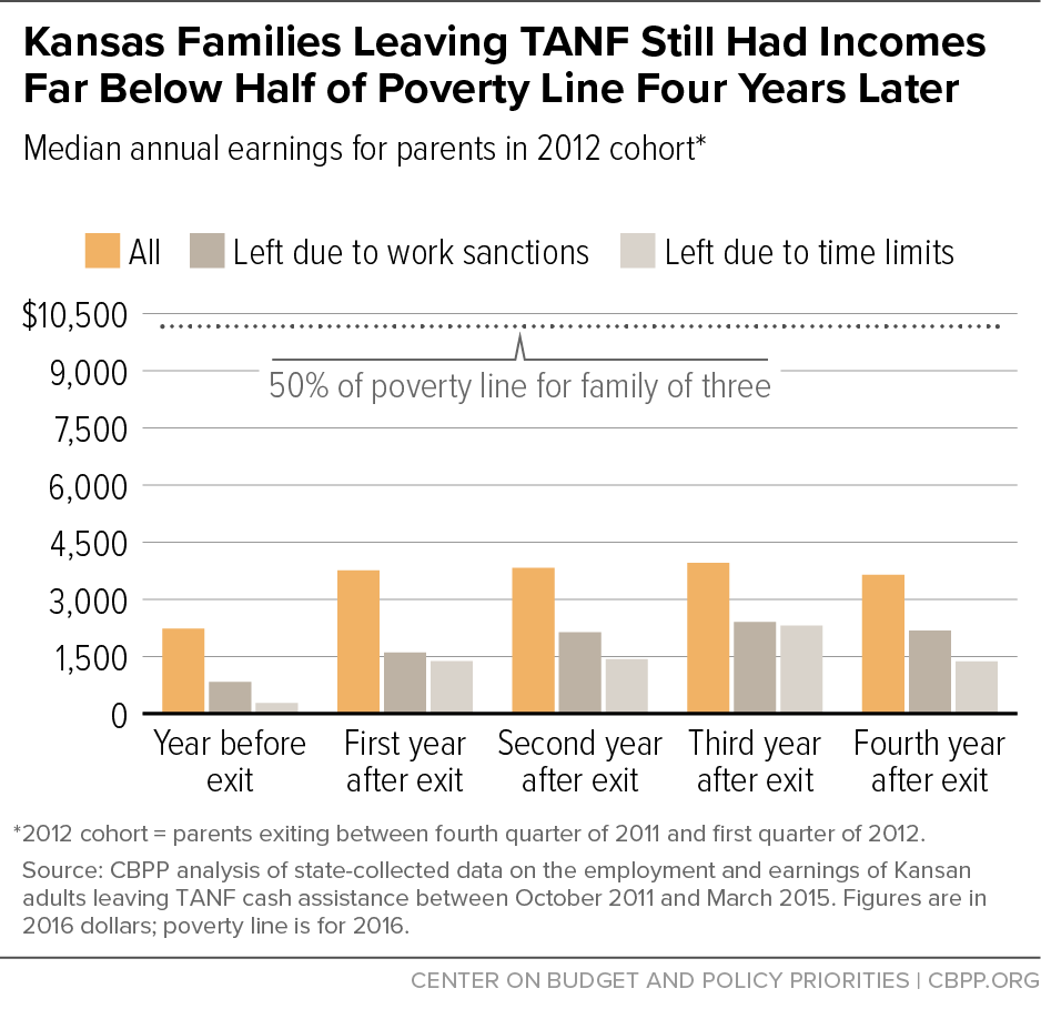 Kansas Families Leaving TANF Still Had Incomes Far Below Half of Poverty Line Four Years Later