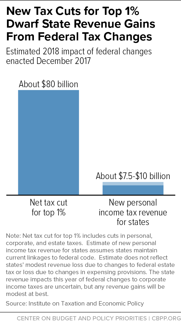 New Tax Cuts for Top 1% Dwarf State Revenue Gains From Federal Tax Changes
