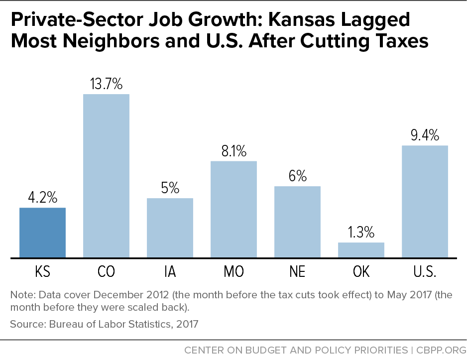 Private-Sector Job Growth: Kansas Lagged Most Neighbors and U.S. After Cutting Taxes