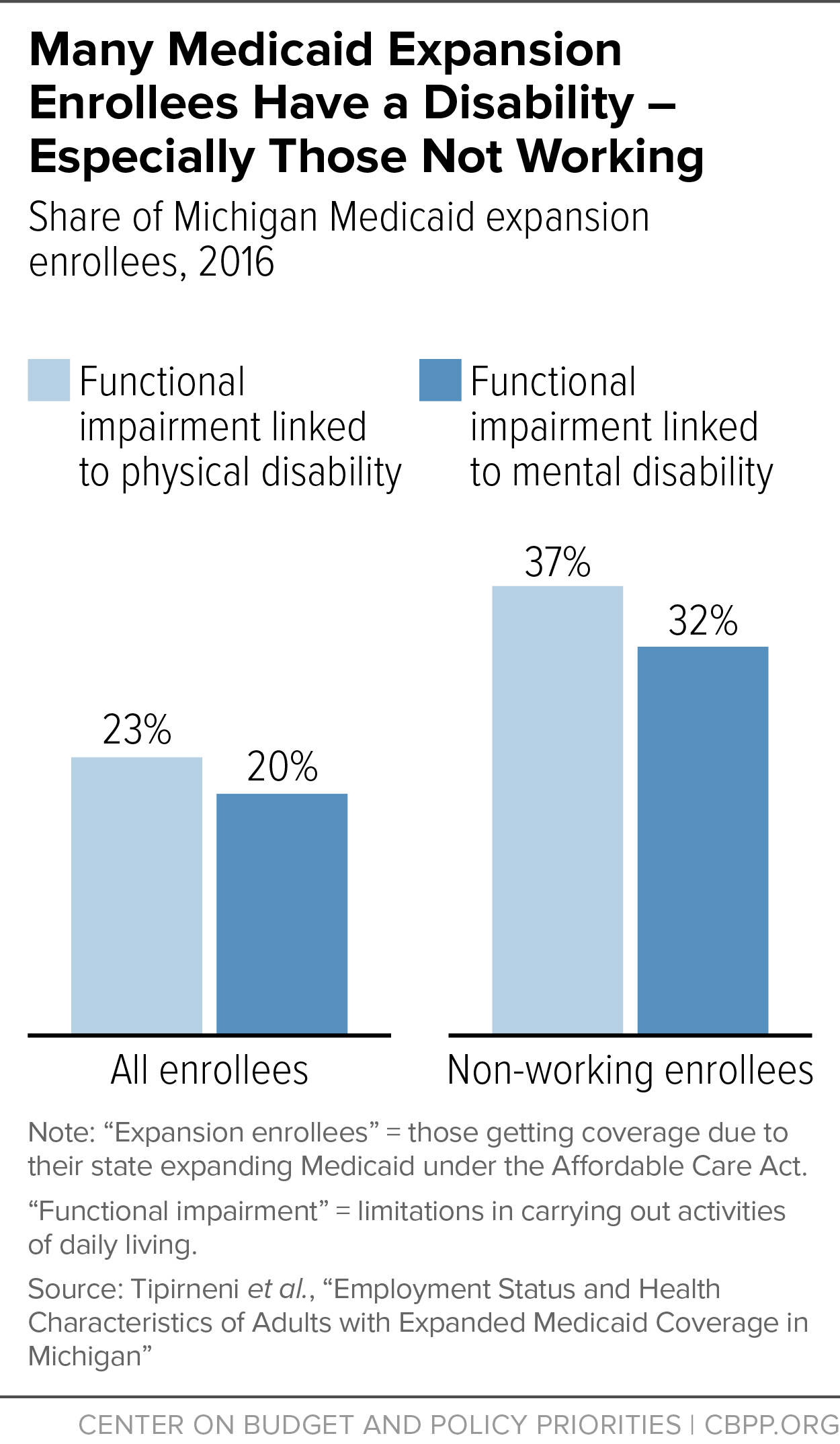 Many Medicaid Expansion Enrollees Have a Disability - Especially Those Not Working