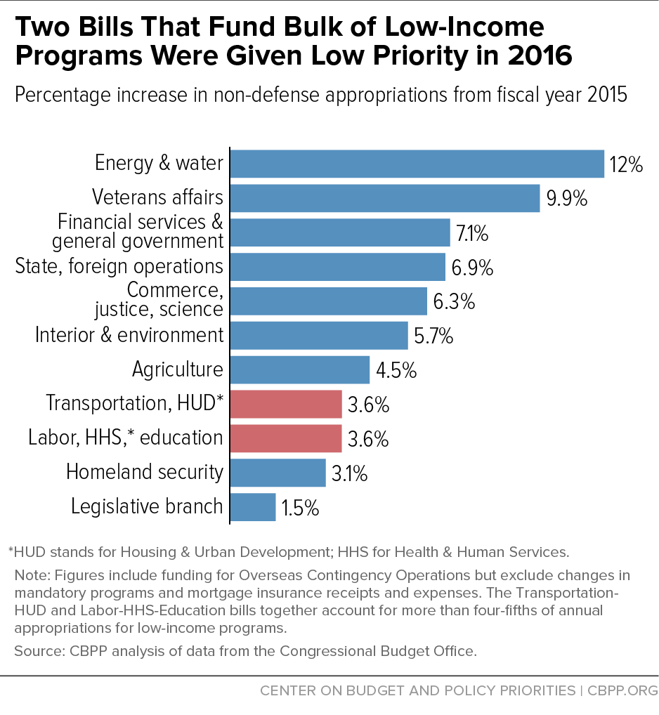 Two Bills That Fund Bulk of Low-Income Programs Were Given Low Priority in 2016