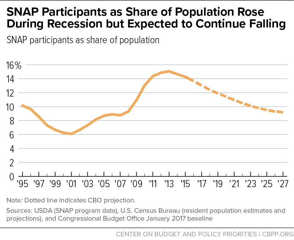 SNAP Participation as Share of Population Rose During Recession but Expected to Continue Falling