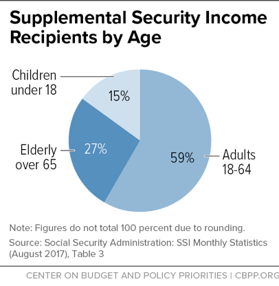 Supplemental Security Income Recipients by Age