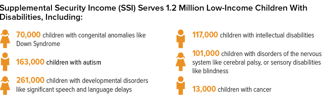 Supplemental Security Income Serves 1.2 Million Low-Income Children With Disabilities