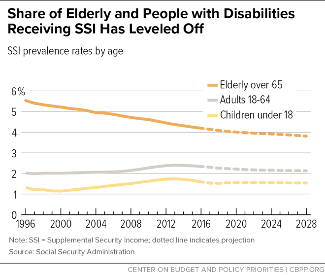 Share of Elderly and People with Disabilities Receiving SSI Has Leveled Off