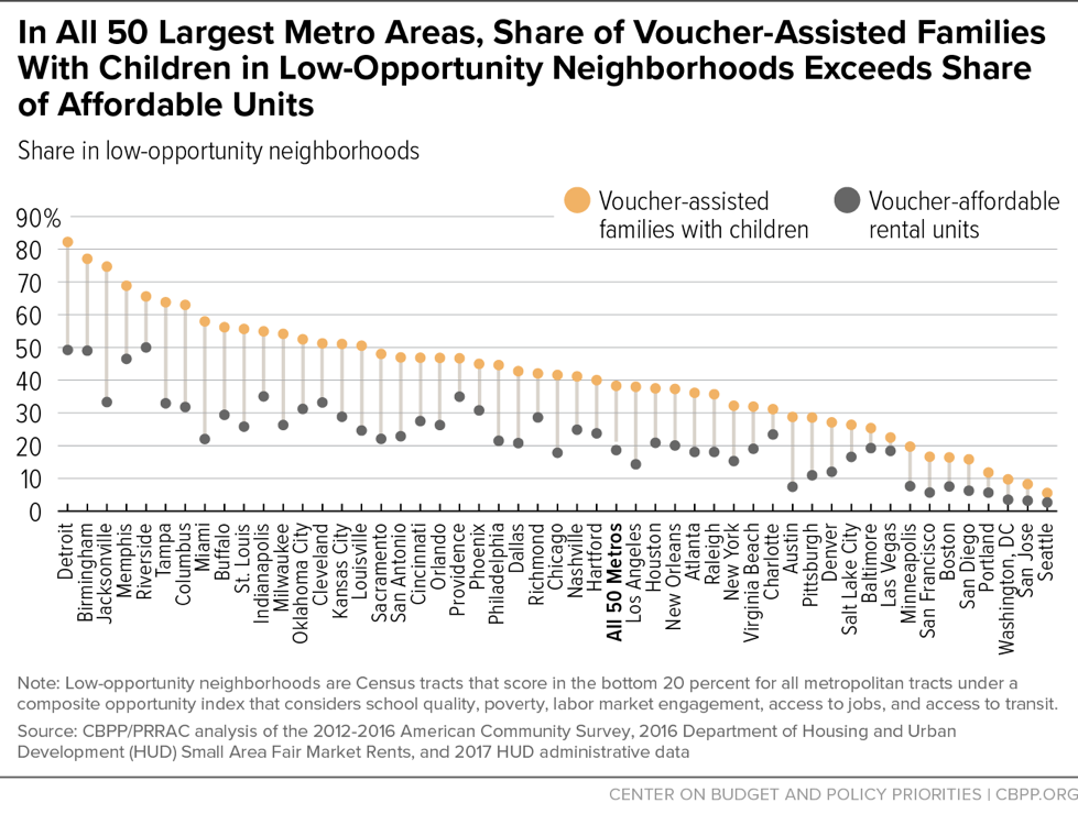 In All 50 Largest Metro Areas, Share of Voucher-Assisted Families With Children in Low-Opportunity Neighborhoods Exceeds Share of Affordable Units