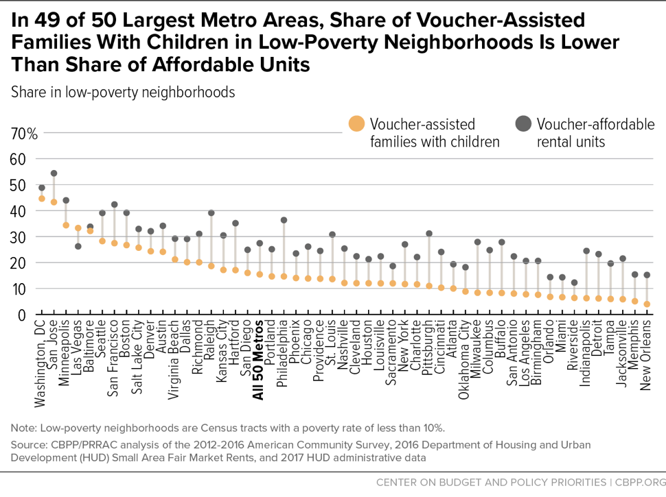 In 49 of 50 Largest Metro Areas, Share of Voucher-Assisted Families With Children in Low-Poverty Neighborhoods is Lower Than Share of Affordable Units