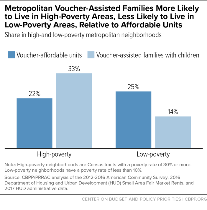 Metropolitan Voucher-Assisted Families More Likely to Live in High-Poverty Areas, Less Likely to Live in Low-Poverty Areas, Relative to Affordable Units