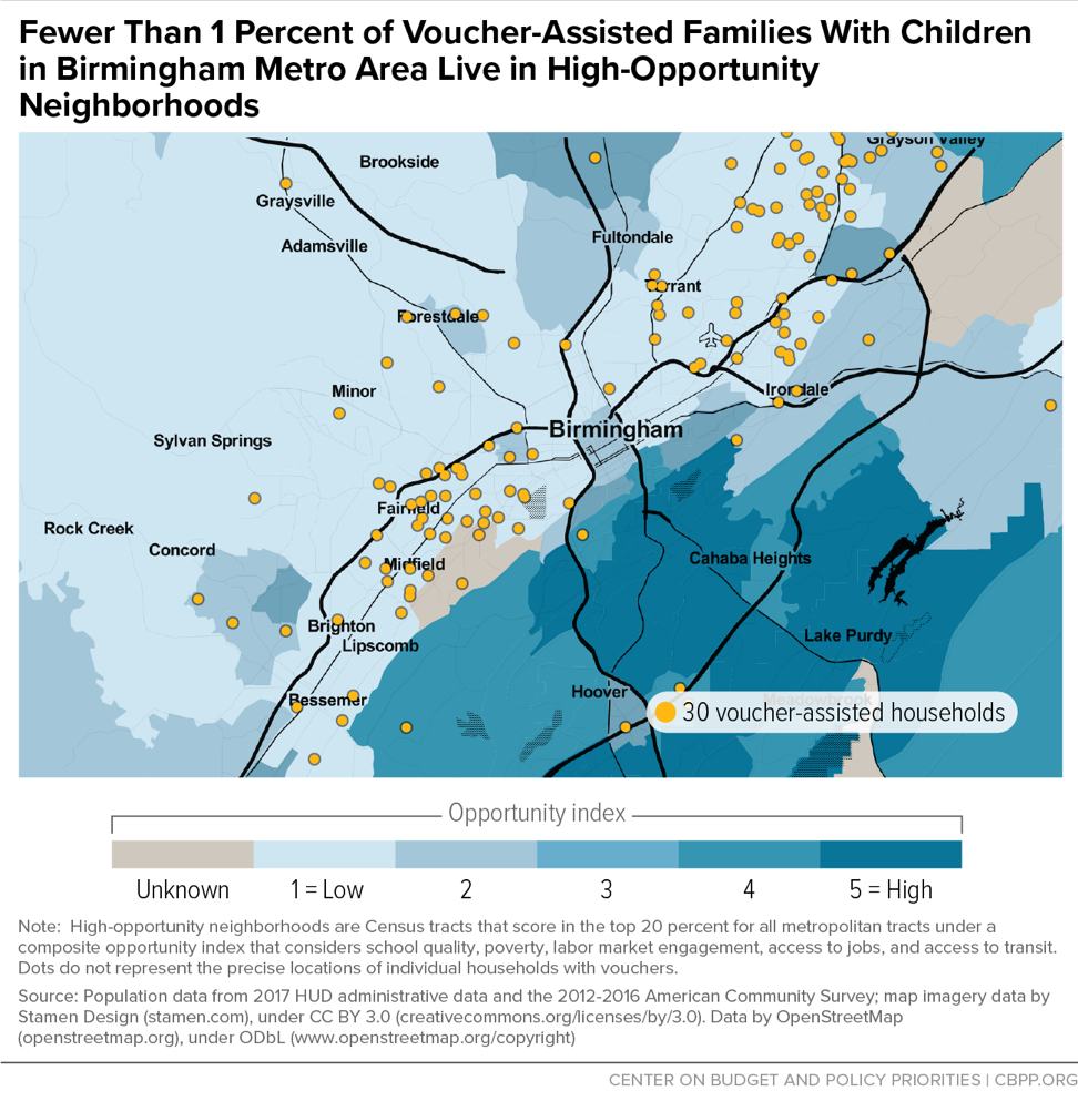 Fewer Than 1 Percent of Voucher-Assisted Families With Children in Birmingham Metro Area Live in High-Opportunity Neighborhoods