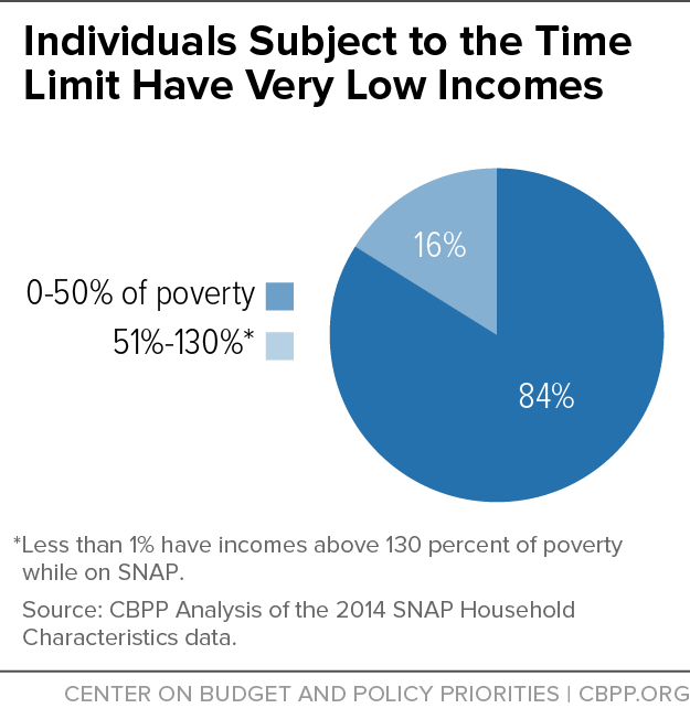Individuals Subject to the Time Limit Have Very Low Incomes