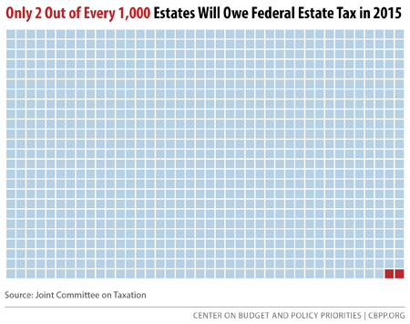 Only 2 Out of Every 1,000 Estates Will Owe Federal Estate Tax in 2015