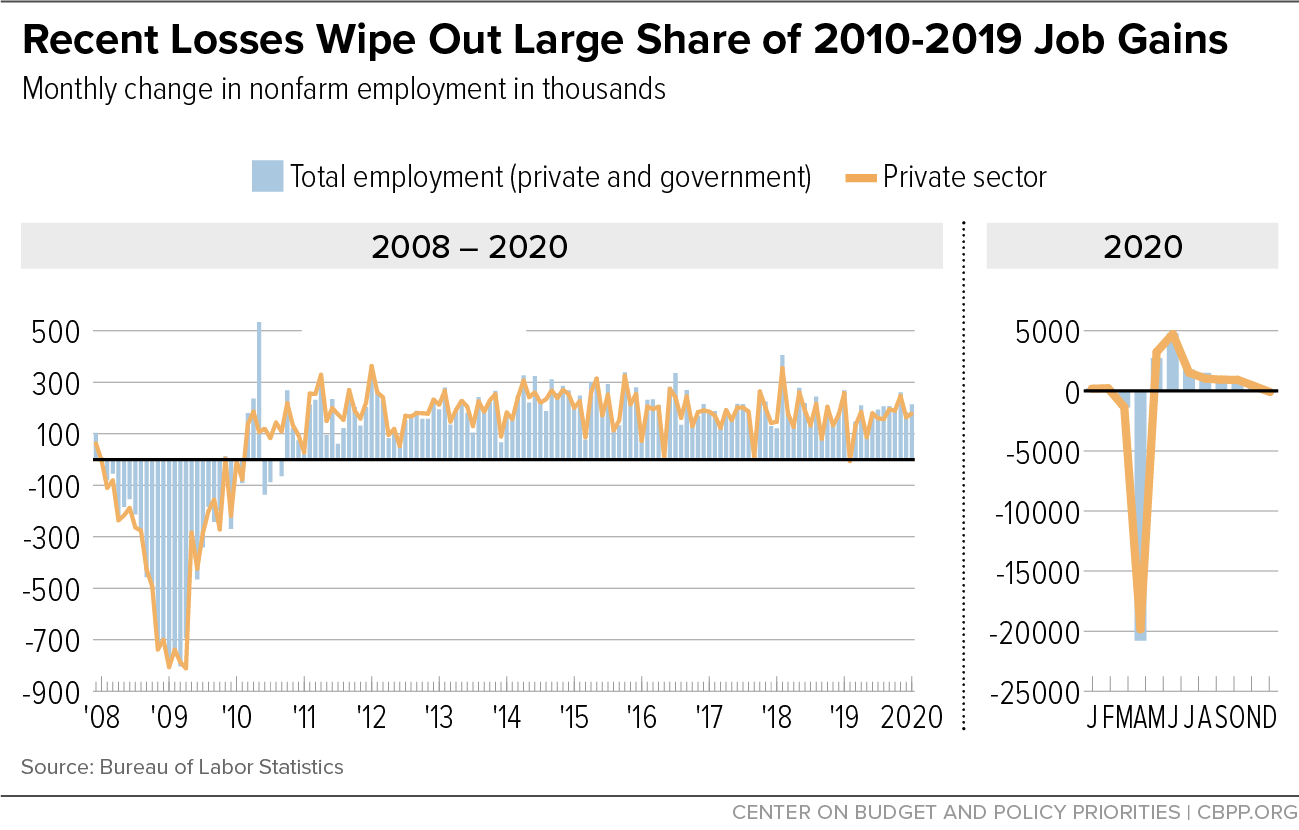 Recent Employment Losses Wipe Out Large Share of 2010-2019 Job Gains