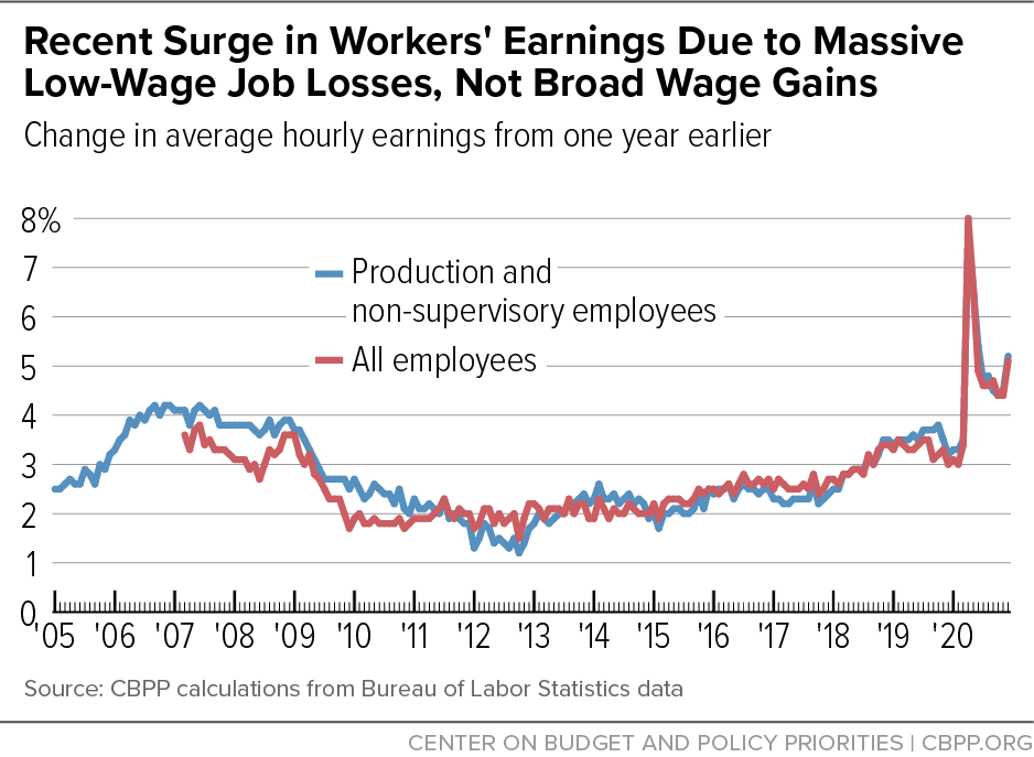 Recent Surge in Workers' Earnings Due to Massive Low-Wage Job Losses, Not Broad Wage Gains