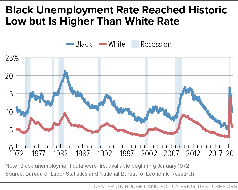 Black Unemployment Rate Reached Historic Low but Is Higher Than White Rate