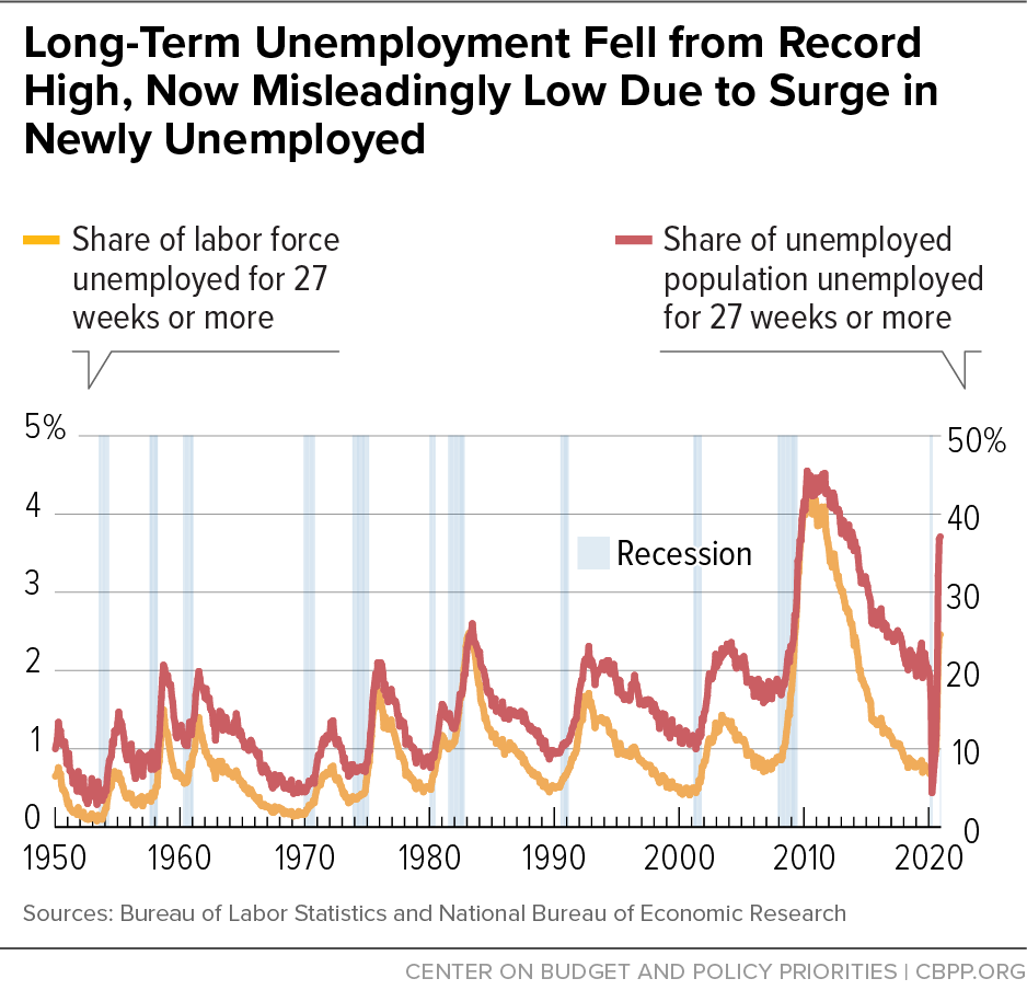 Long-Term Unemployment Fell from Record High, Now Misleadingly Low Due to Surge in Newly Unemployed