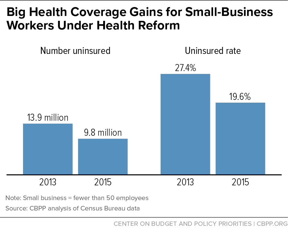 health coverage gains for small business workers at risk center on