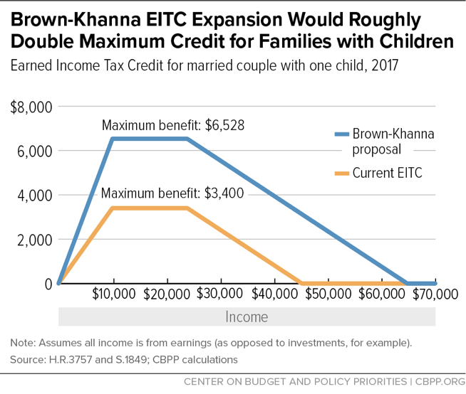 Brown-Khanna EITC Expansion Would Roughly Double Maximum Credit for Families with Children