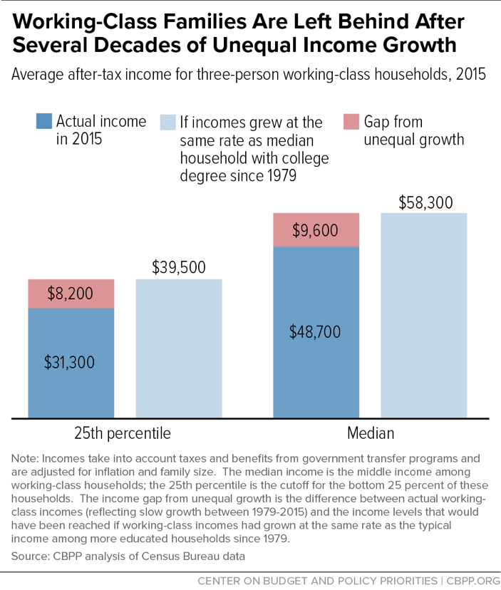 Working-Class Families Are Left Behind After Several Decades of Unequal Income Growth