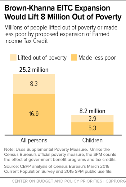 Brown-Khanna EITC Expansion Would Lift 8 Million Out of Poverty