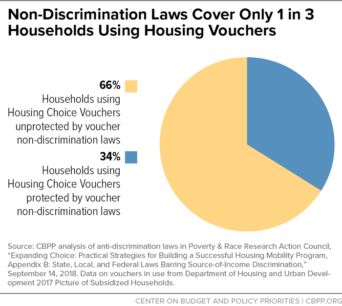 Non-Discrimination Laws Cover Only 1 in 3 Households Using Housing Vouchers