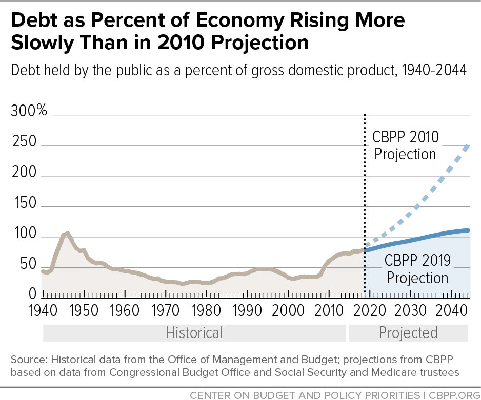 Debt as Percent of Economy Rising More Slowly Than in 2010 Projection