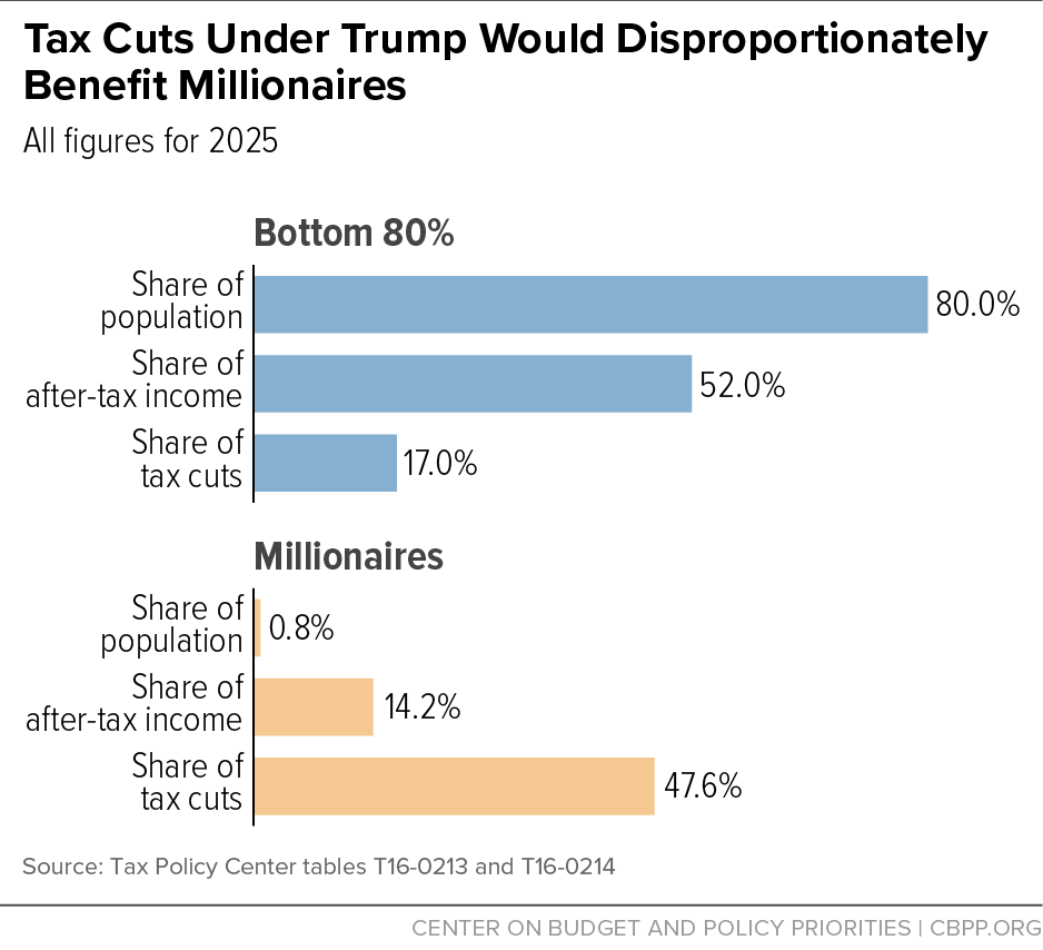 Trump Tax Plan Jets: Tax Cuts Under Trump Would Disproportionately Benefit