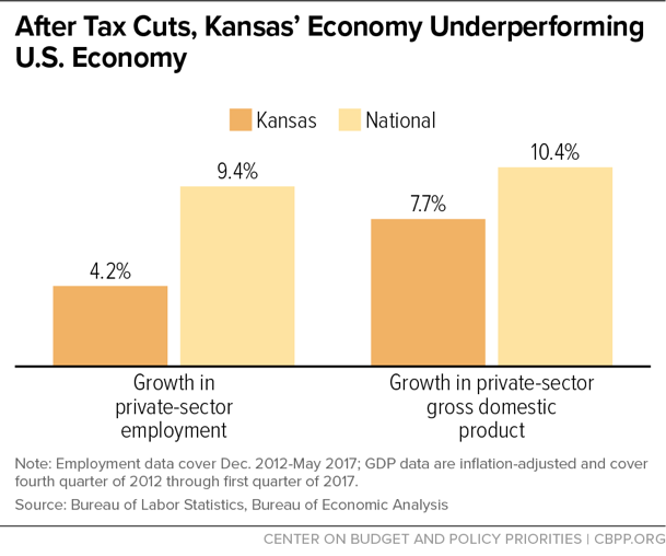 After Tax Cuts, Kansas' Economy Underperforming U.S. Economy
