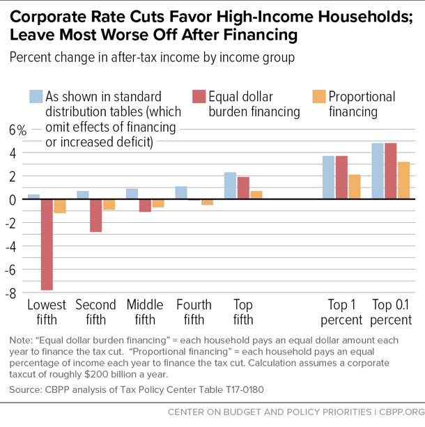 Corporate Rate Cuts Favor High-Income Households; Leave Most Worse Off After Financing
