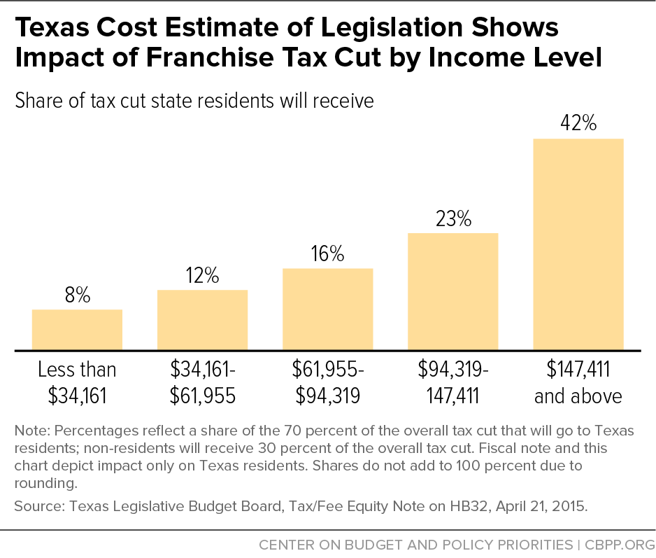 Texas Cost Estimate of Legislation Shows Impact of Franchise Tax Cut by Income Level