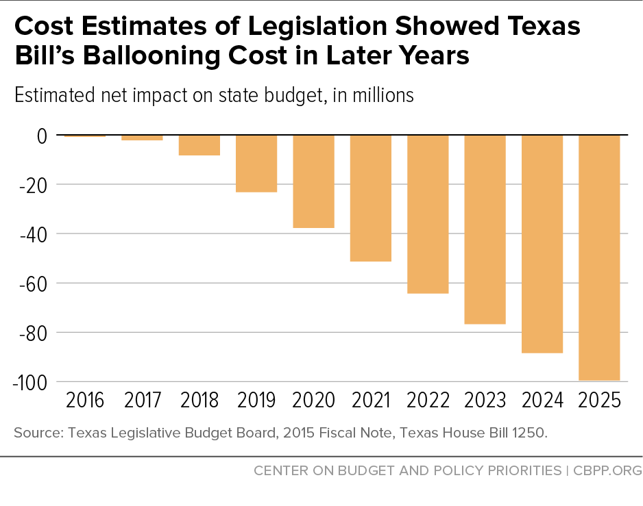 Cost Estimates of Legislation Showed Texas Bill's Ballooning Cost in Later Years