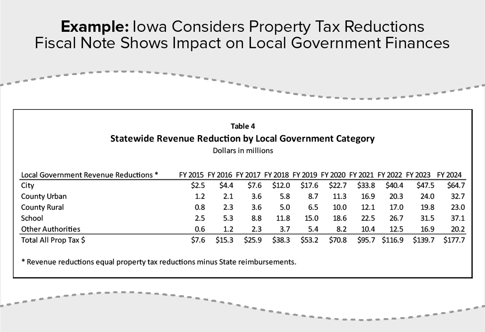 Example: Iowa Considers Property Tax Reductions