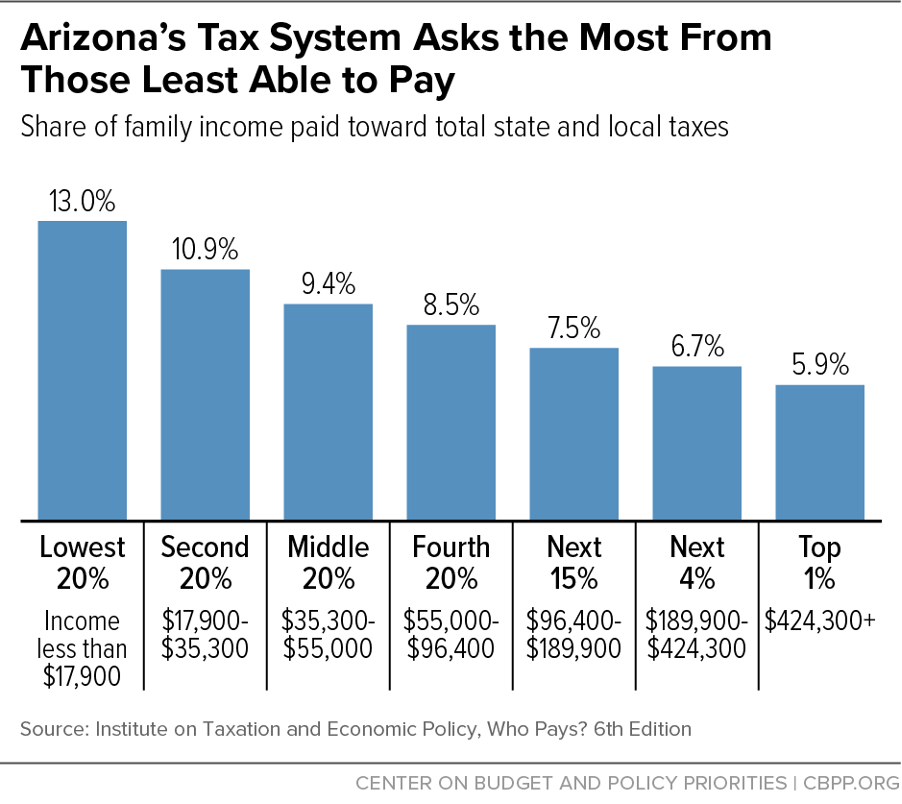 Arizona's Tax System Asks the Most From Those Least Able to Pay