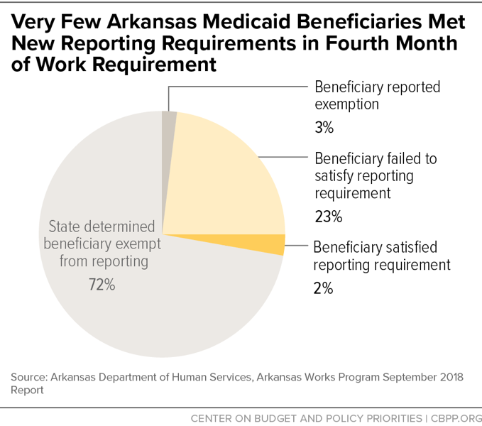 Very Few Arkansas Medicaid Beneficiaries Met New Reporting Requirements in Fourth Month of Work Requirement