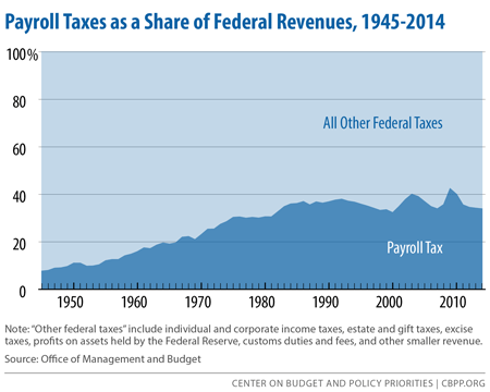 Payroll Taxes as a Share of Federal Revenues, 1945-2014