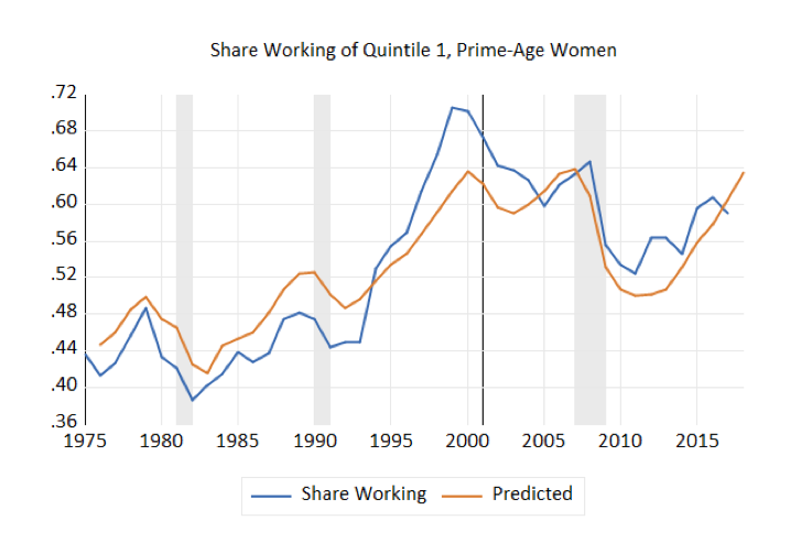 Share Working of Quintile 1, Prime-Age Women