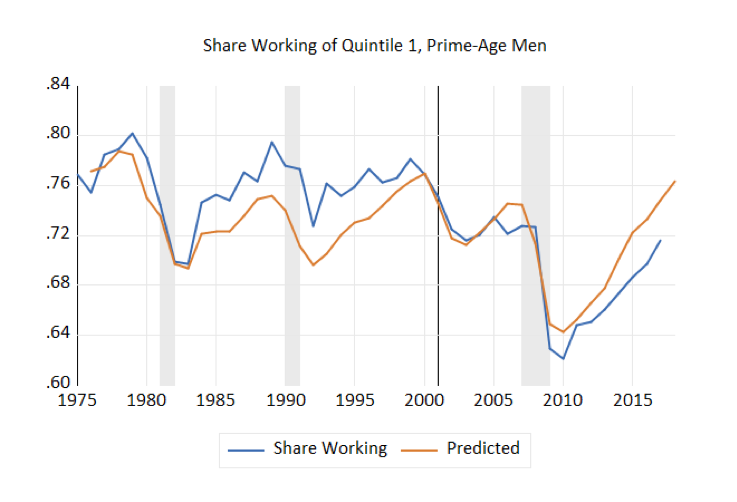 Share Working of Quintile 1, Prime-Age Men