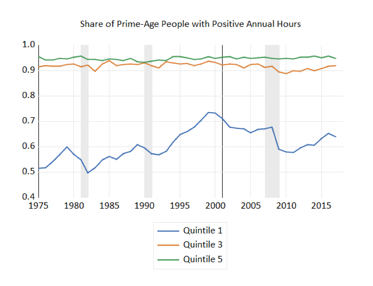 Share of Prime-Age People with Positive Annual Hours