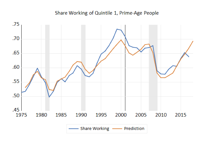 Share Working of Quintile 1, Prime-Age People
