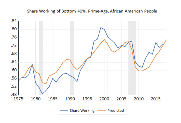 Share Working of Bottom 40%, Prime-Age, African American People