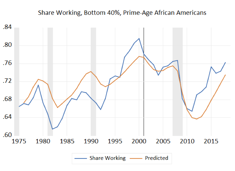 Share Working, Bottom 40%, Prime-Age African Americans