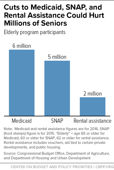 Cuts to Medicaid, SNAP, and Rental Assistance Could Hurt Millions of Seniors