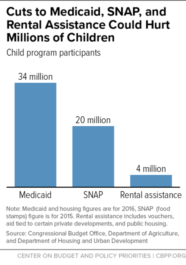 Cuts to Medicaid, SNAP, and Rental Assistance Could Hurt Millions of Children