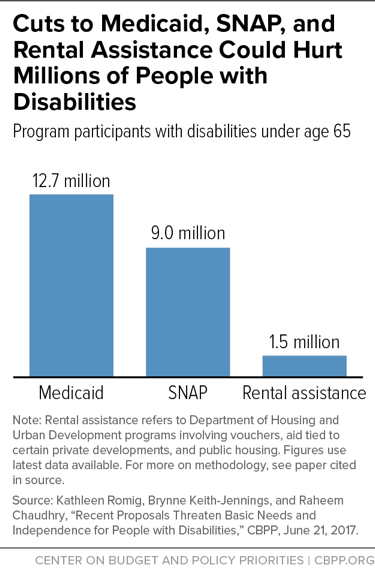 Cuts to Medicaid, SNAP, and Rental Assistance Could Hurt Millions of People with Disabilities