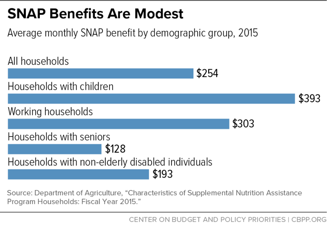 SNAP Benefits Are Modest