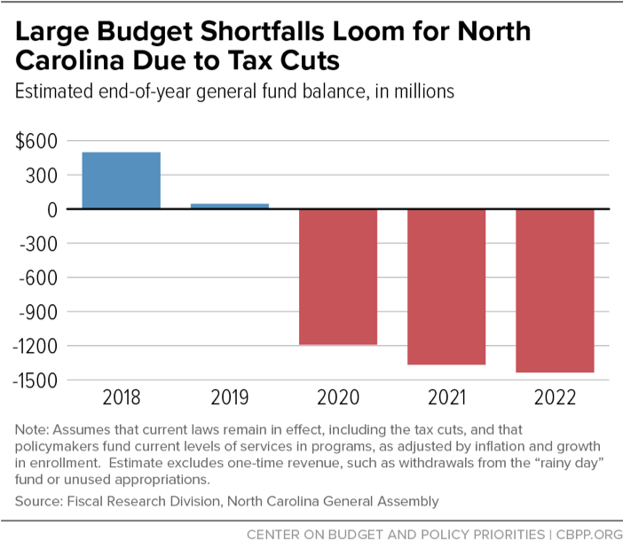 Large Budget Shortfalls Loom for North Carolina Due to Tax Cuts